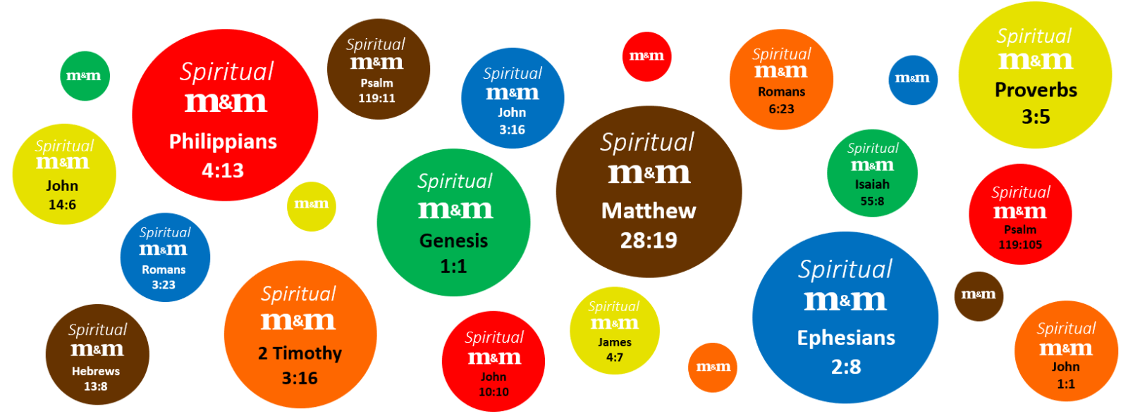 Spiritual M&M cluster image